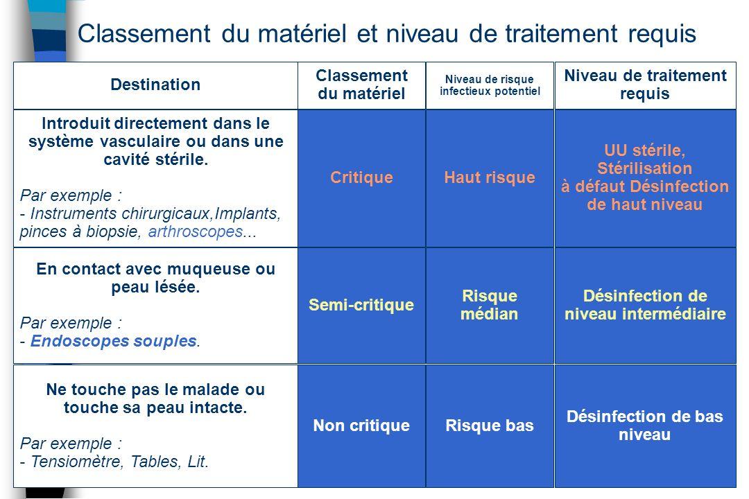 Classement du matériel et niveau de traitement requis