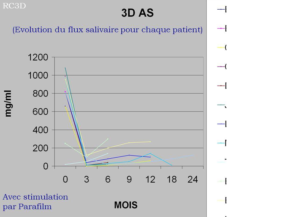 RC3D (Evolution du flux salivaire pour chaque patient) Avec stimulation par Parafilm