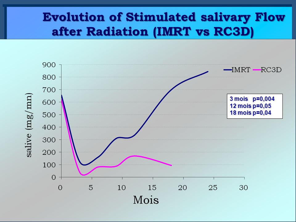 Evolution of Stimulated salivary Flow after Radiation (IMRT vs RC3D)‏