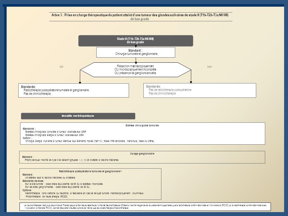 Arbre 3 : Prise en charge thérapeutique du patient atteint d'une tumeur des glandes salivaires de stade II (T1b-T2b-T3a N0 M0) de bas grade