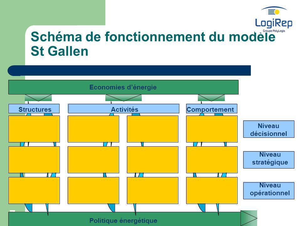 Schéma de fonctionnement du modèle St Gallen