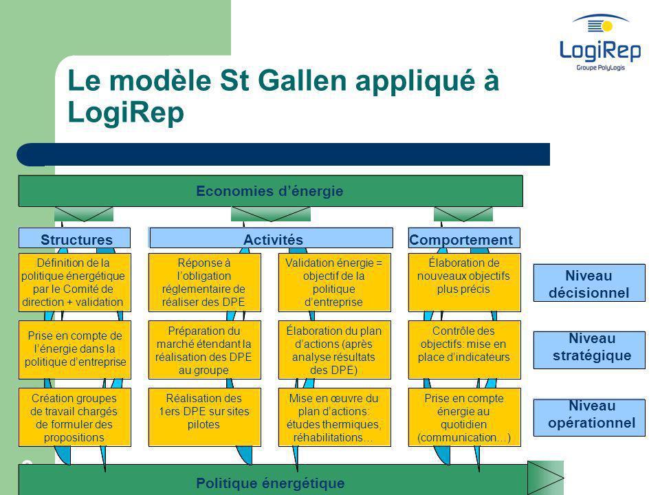 Le modèle St Gallen appliqué à LogiRep