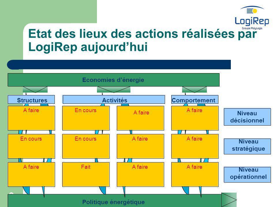 Etat des lieux des actions réalisées par LogiRep aujourd'hui