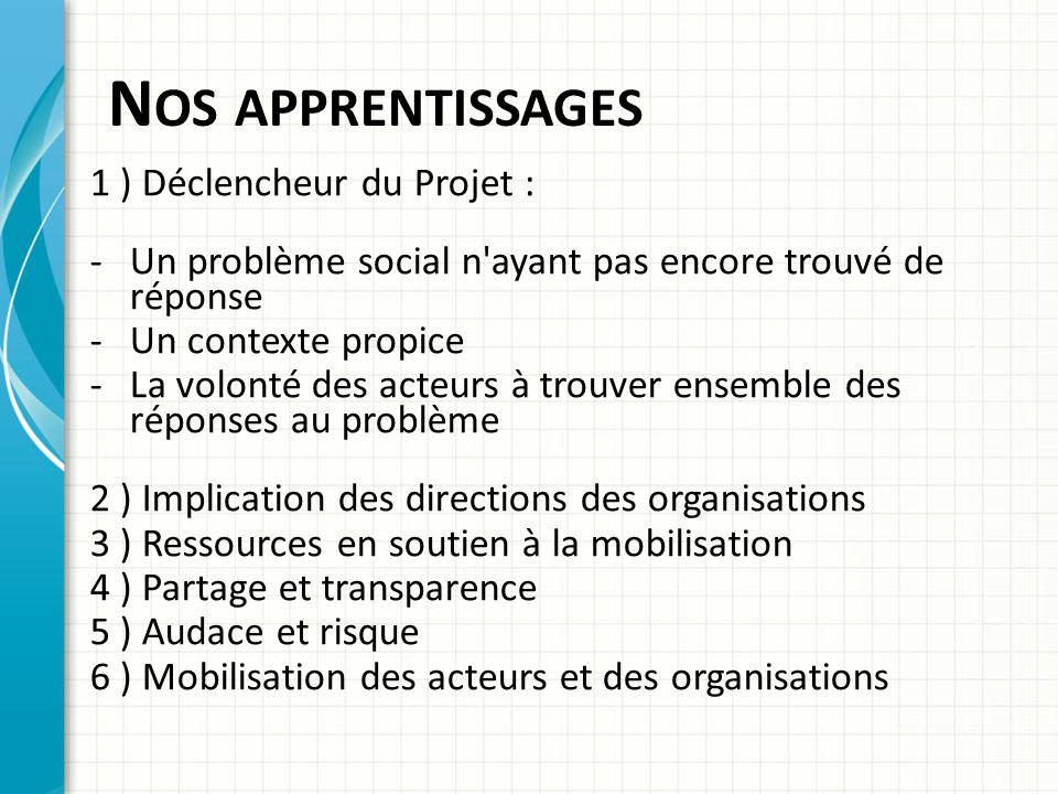 Nos apprentissages 1 ) Déclencheur du Projet :