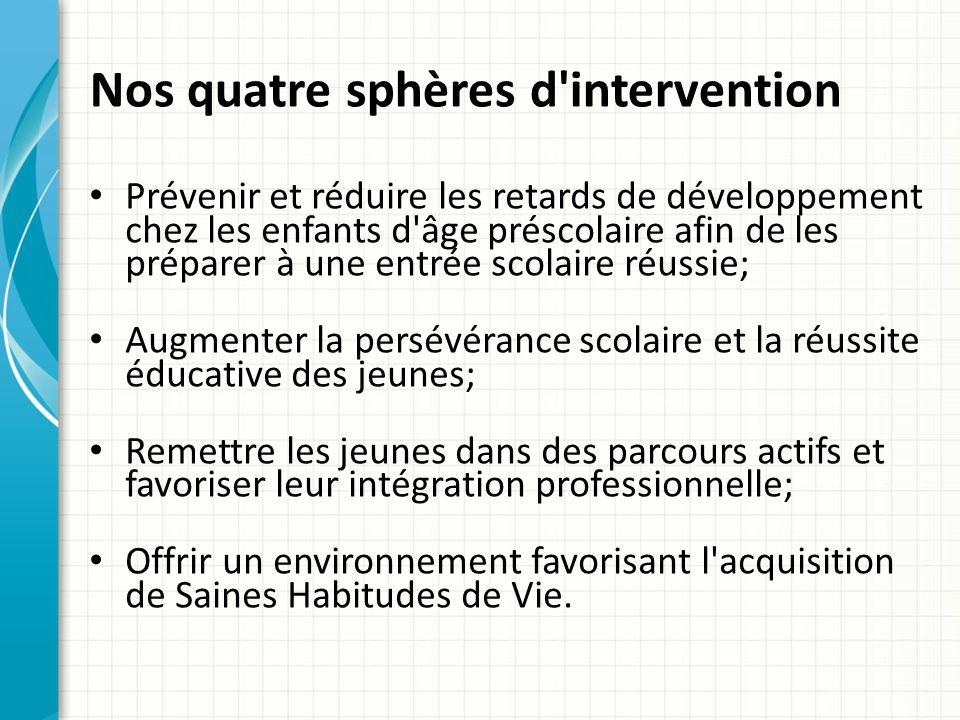 Nos quatre sphères d intervention