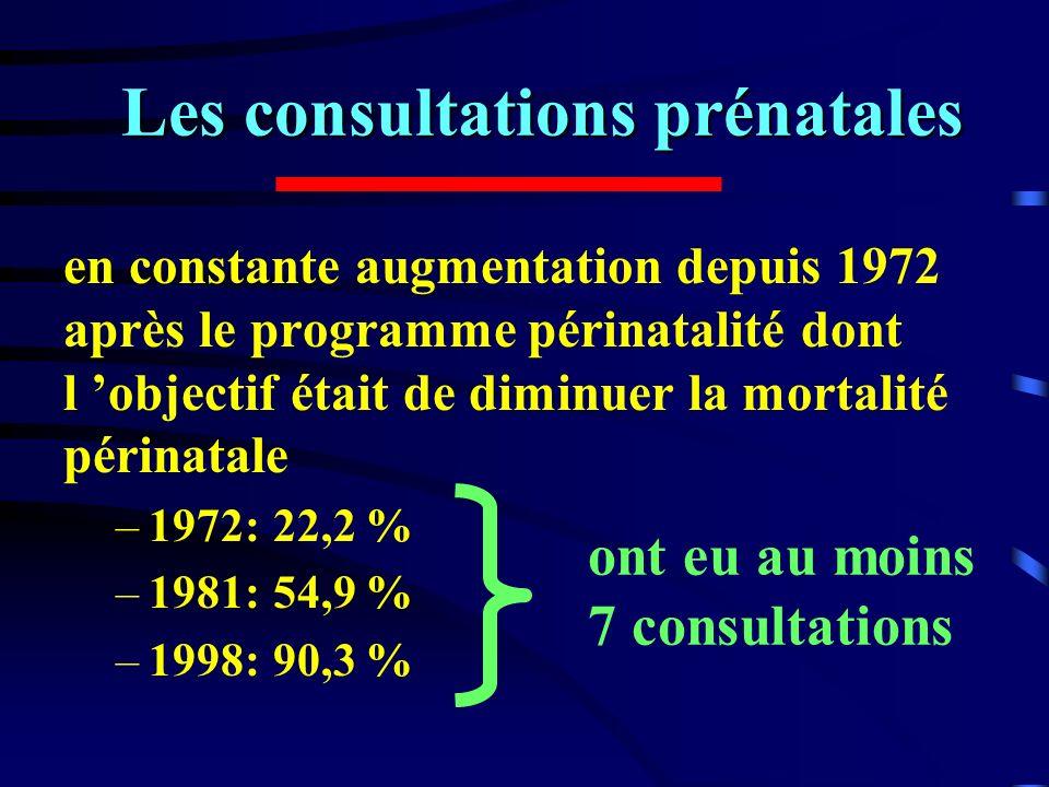 Les consultations prénatales