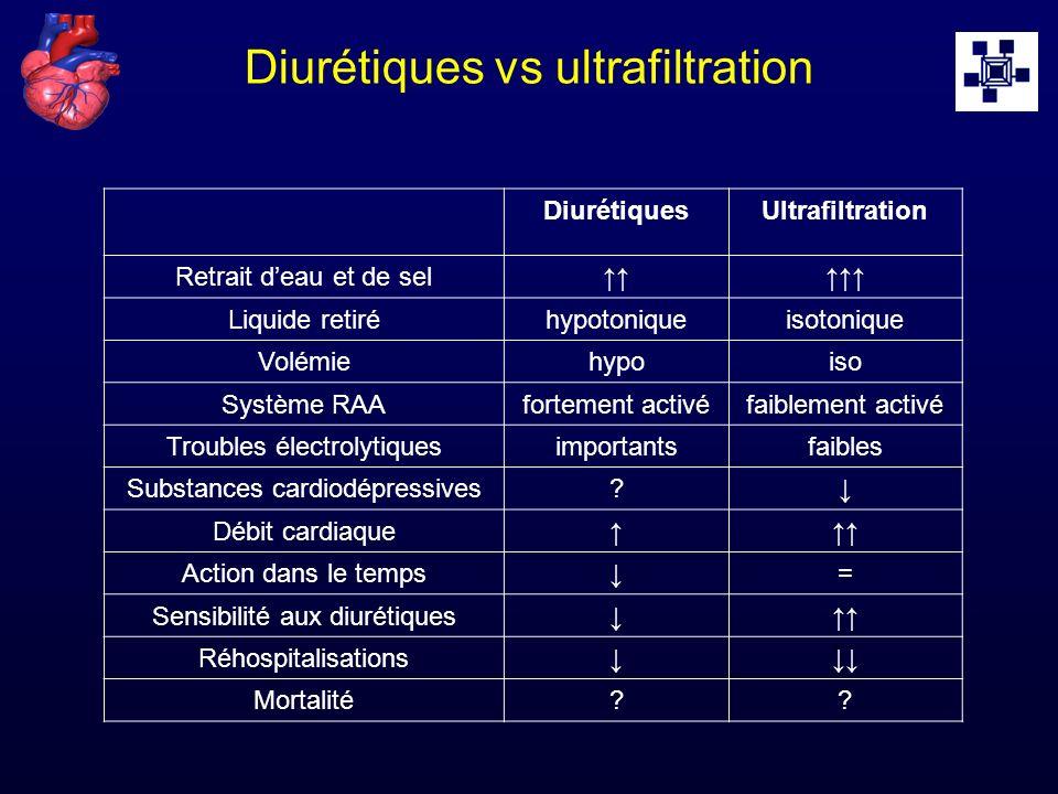 Diurétiques vs ultrafiltration