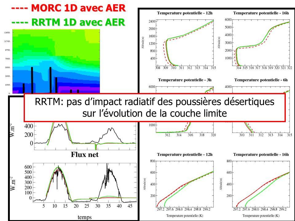 ---- MORC 1D avec AER ---- RRTM 1D avec AER.