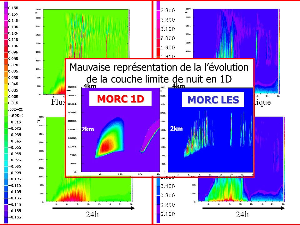Flux vertical WTHV mK/s