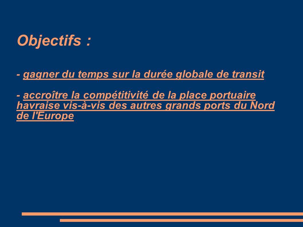 Objectifs : - gagner du temps sur la durée globale de transit - accroître la compétitivité de la place portuaire havraise vis-à-vis des autres grands ports du Nord de l Europe