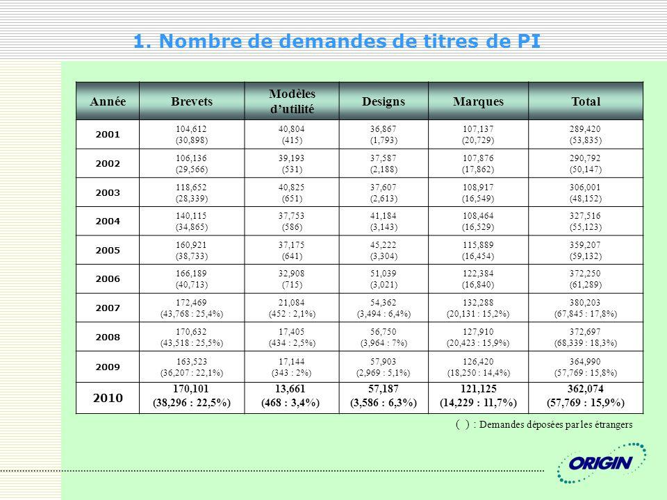 1. Nombre de demandes de titres de PI