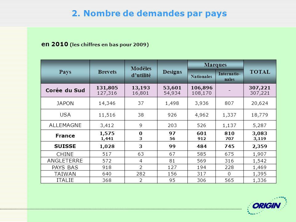 2. Nombre de demandes par pays