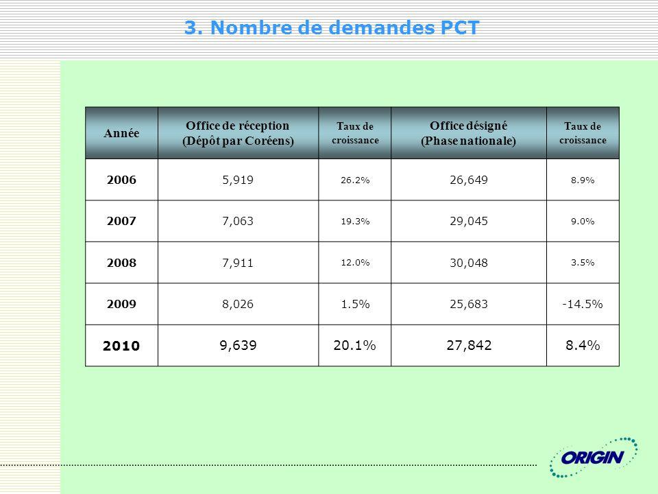 3. Nombre de demandes PCT Année Office de réception