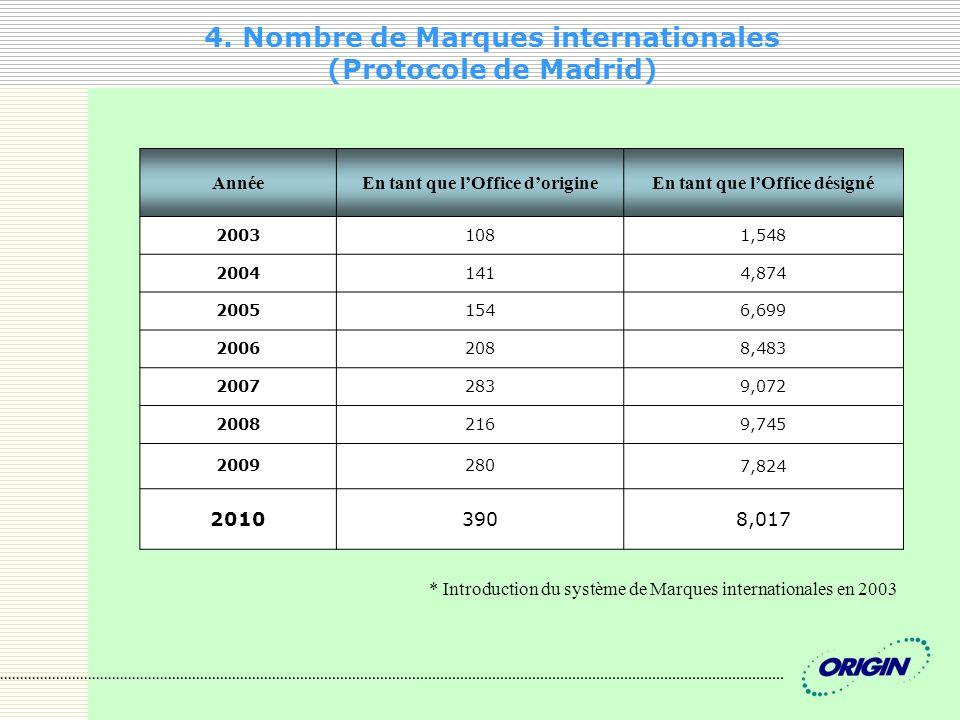 4. Nombre de Marques internationales (Protocole de Madrid)