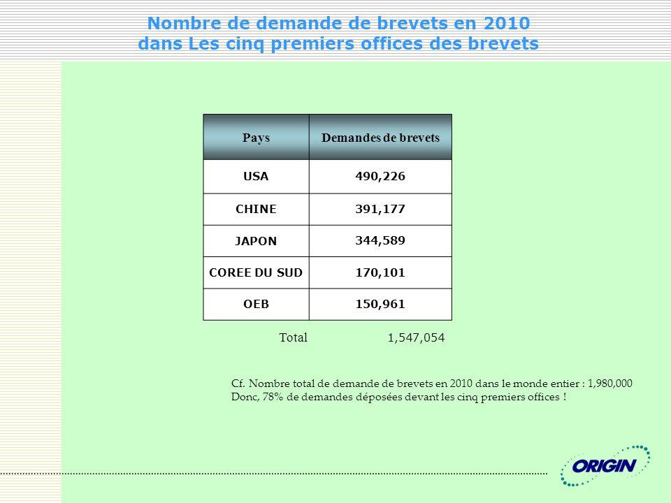 Nombre de demande de brevets en 2010 dans Les cinq premiers offices des brevets