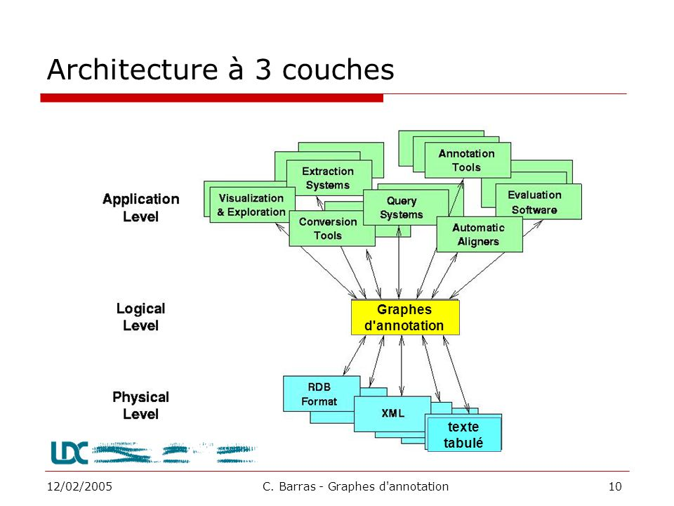 Architecture à 3 couches