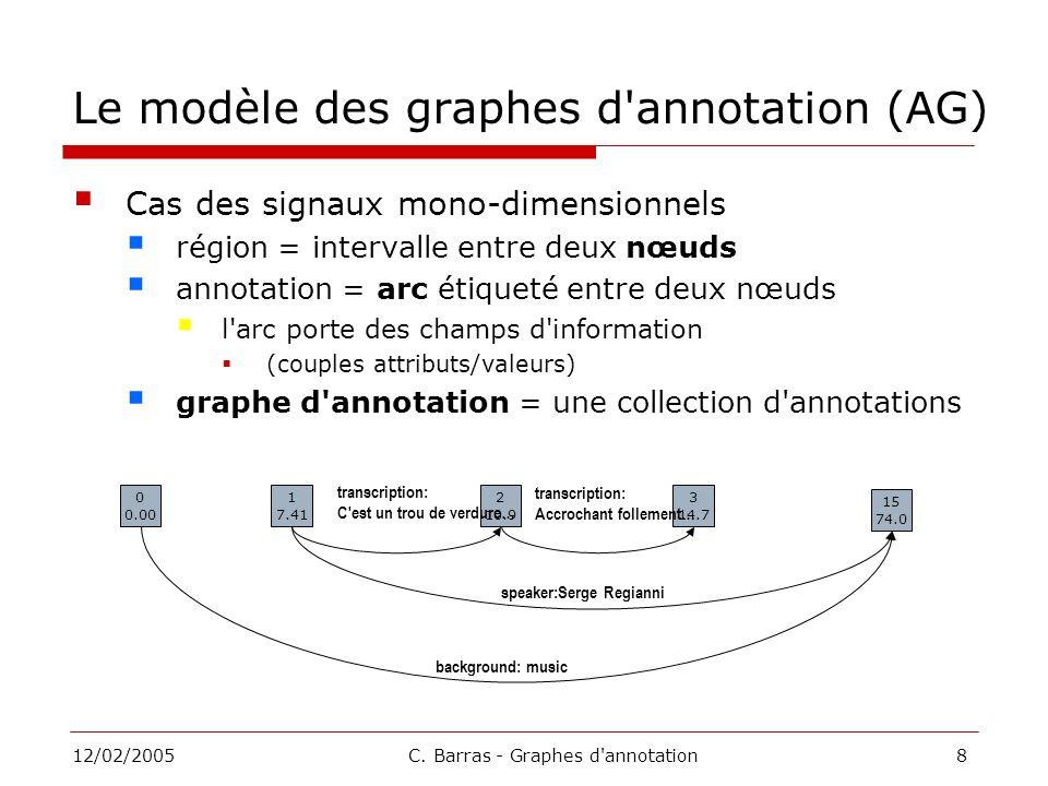 Le modèle des graphes d annotation (AG)