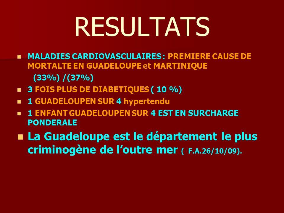 8 RESULTATS. MALADIES CARDIOVASCULAIRES : PREMIERE CAUSE DE MORTALTE EN GUADELOUPE et MARTINIQUE.