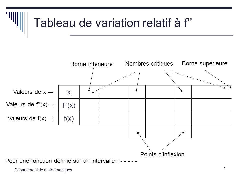Tableau de variation relatif à f''