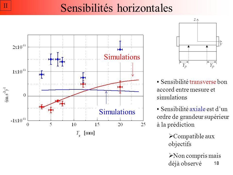 Sensibilités horizontales