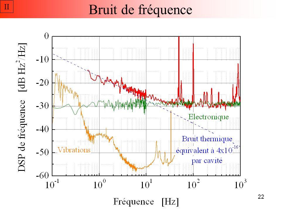 II Bruit de fréquence