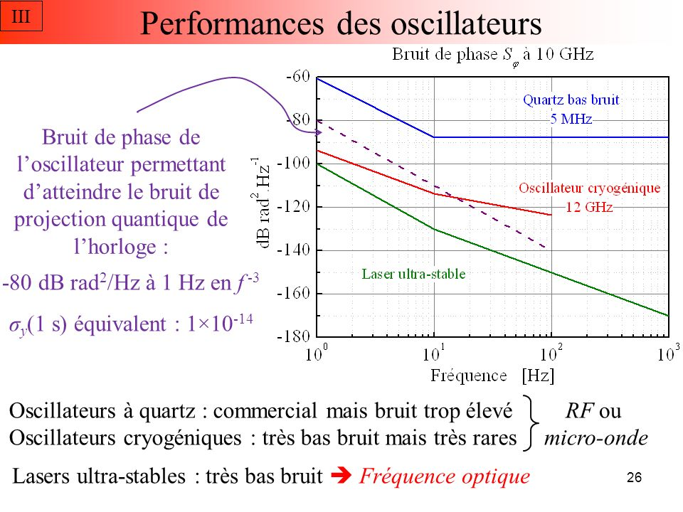 Performances des oscillateurs
