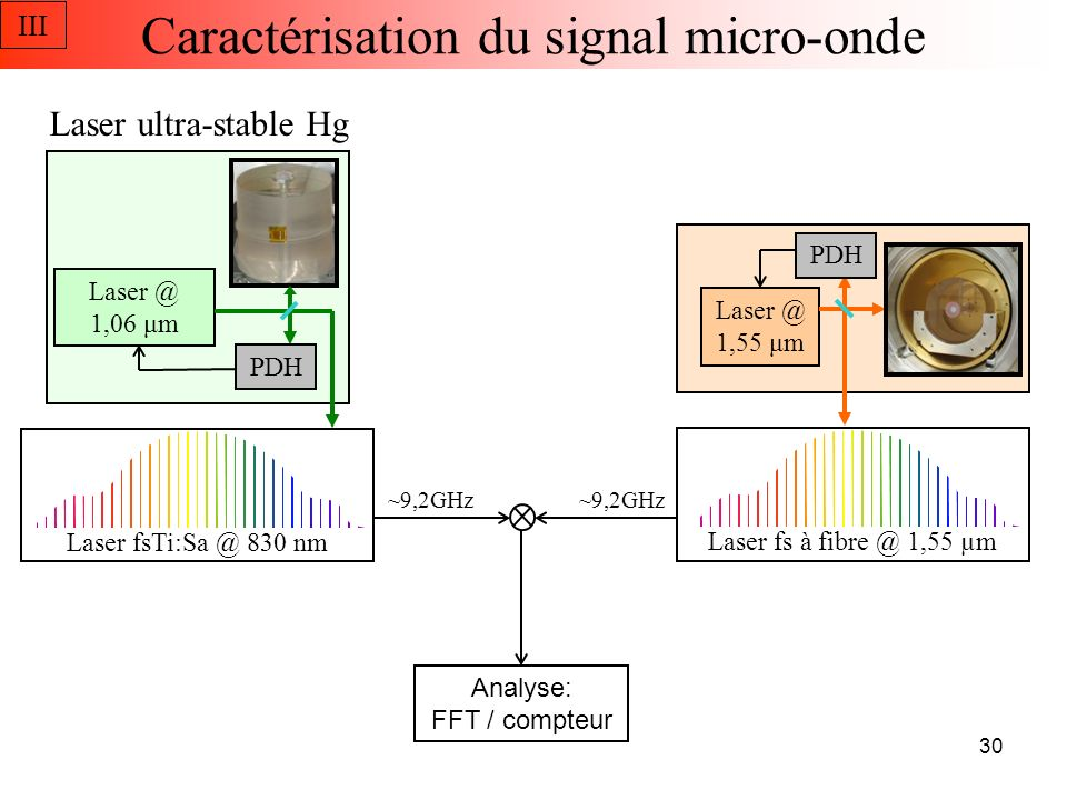 Caractérisation du signal micro-onde