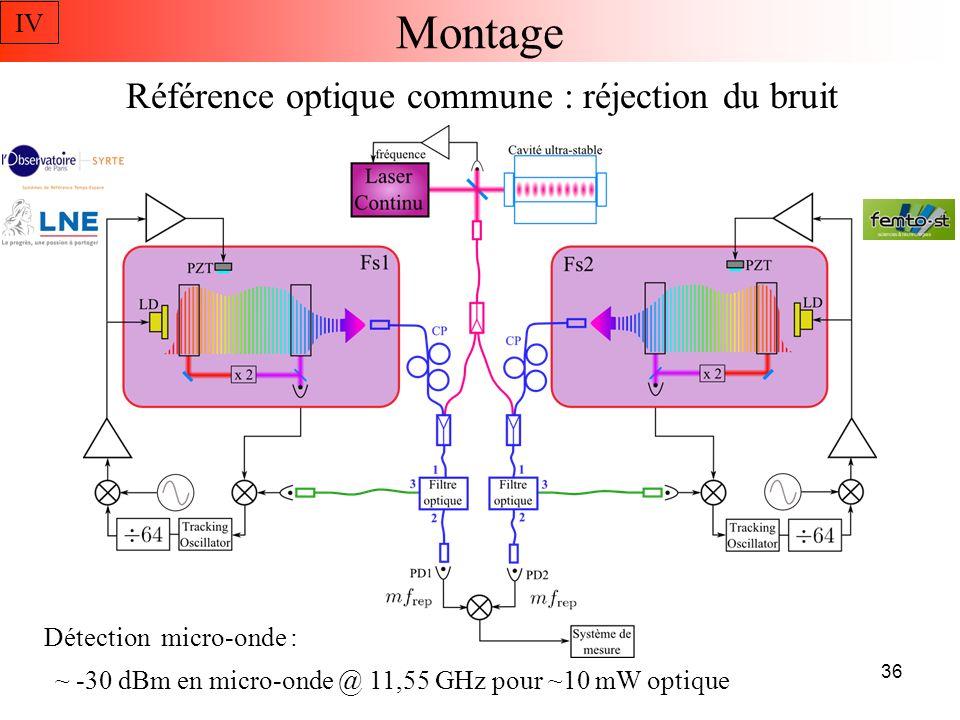 Montage Référence optique commune : réjection du bruit IV