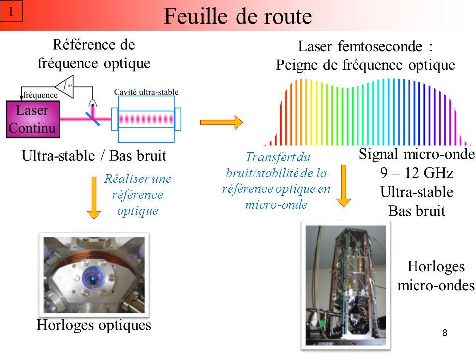 Feuille de route Référence de fréquence optique