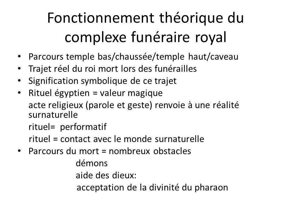 Fonctionnement théorique du complexe funéraire royal