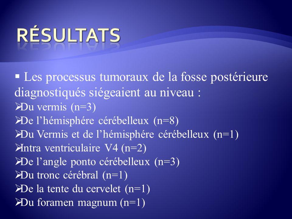 Résultats Les processus tumoraux de la fosse postérieure diagnostiqués siégeaient au niveau : Du vermis (n=3)
