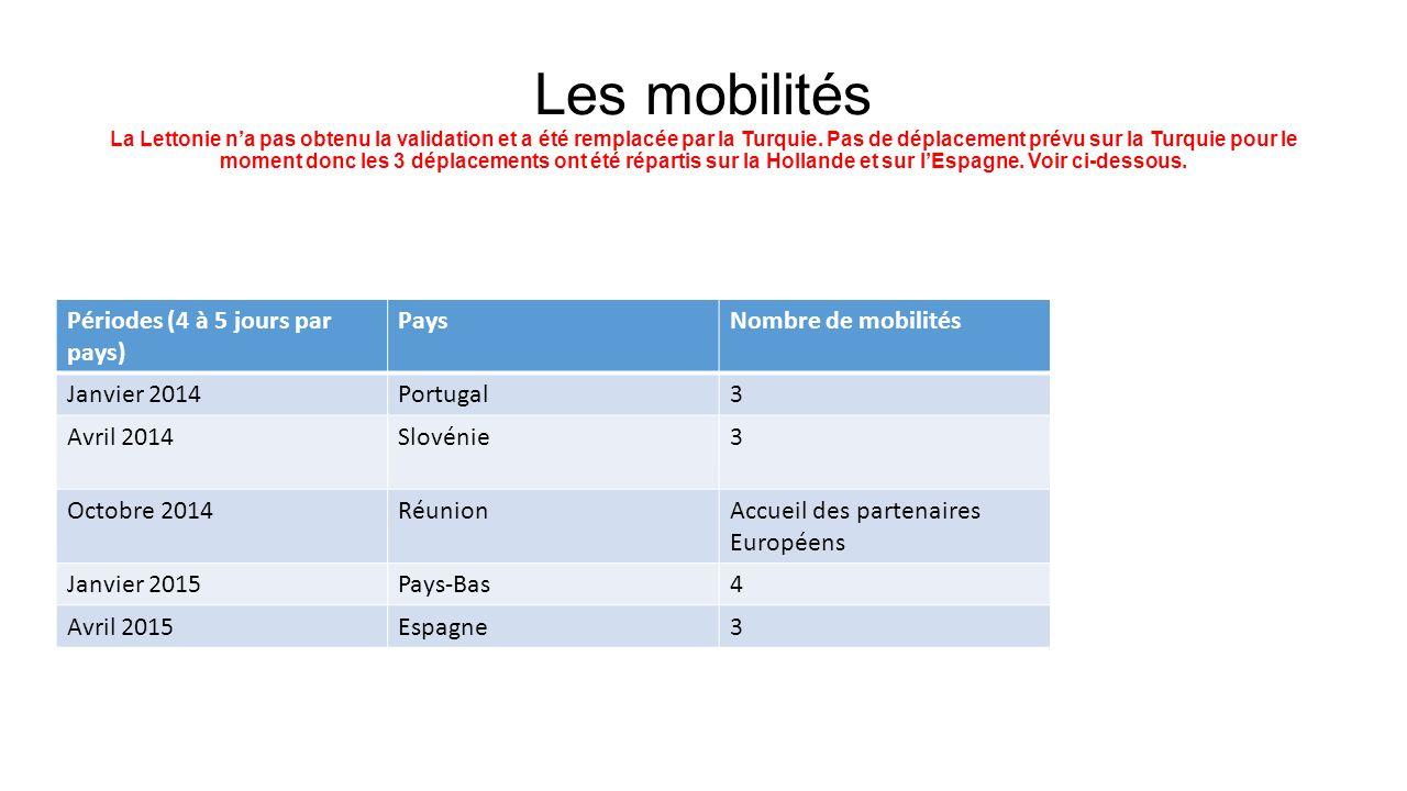 Les mobilités La Lettonie n'a pas obtenu la validation et a été remplacée par la Turquie. Pas de déplacement prévu sur la Turquie pour le moment donc les 3 déplacements ont été répartis sur la Hollande et sur l'Espagne. Voir ci-dessous.