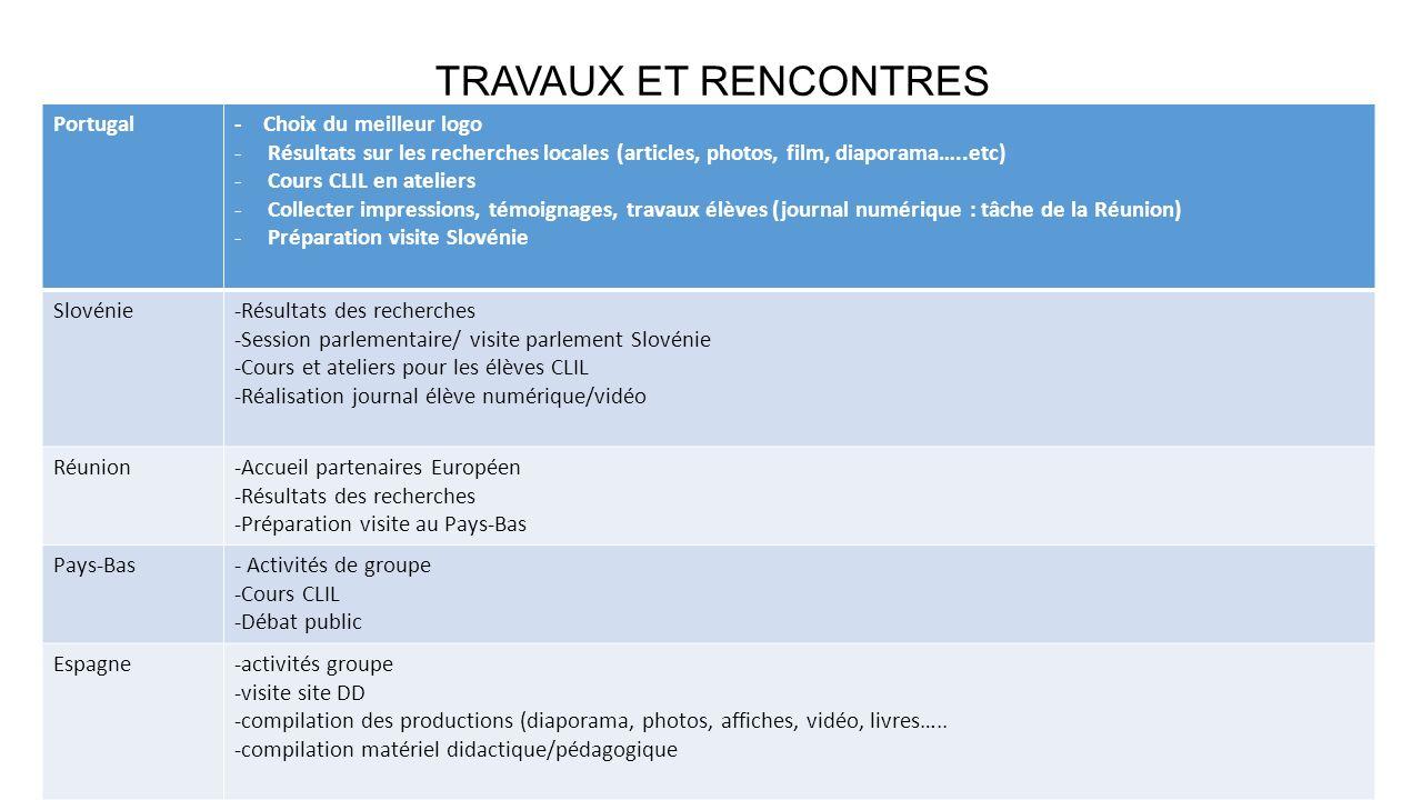TRAVAUX ET RENCONTRES Portugal - Choix du meilleur logo