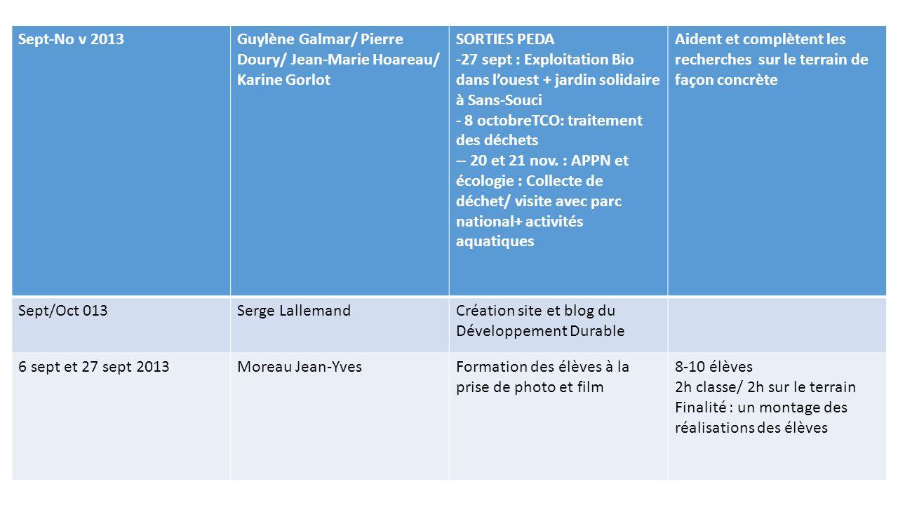Sept-No v 2013 Guylène Galmar/ Pierre Doury/ Jean-Marie Hoareau/ Karine Gorlot. SORTIES PEDA.