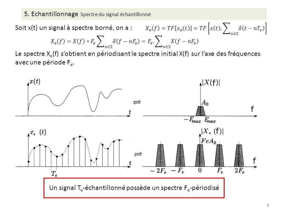 5. Echantillonnage Spectre du signal échantillonné