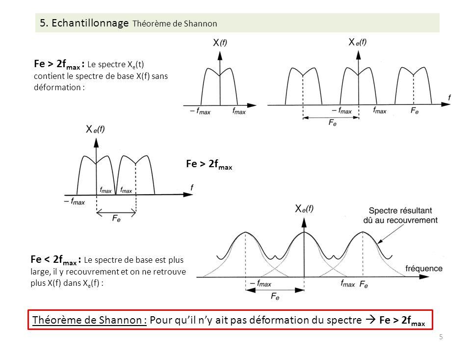 5. Echantillonnage Théorème de Shannon
