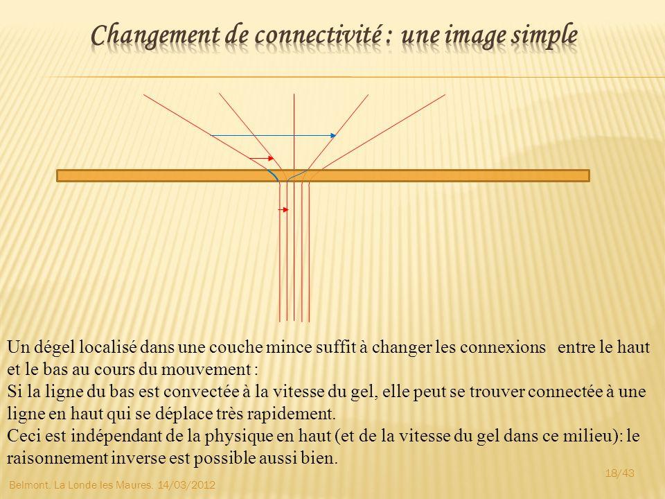 Changement de connectivité : une image simple