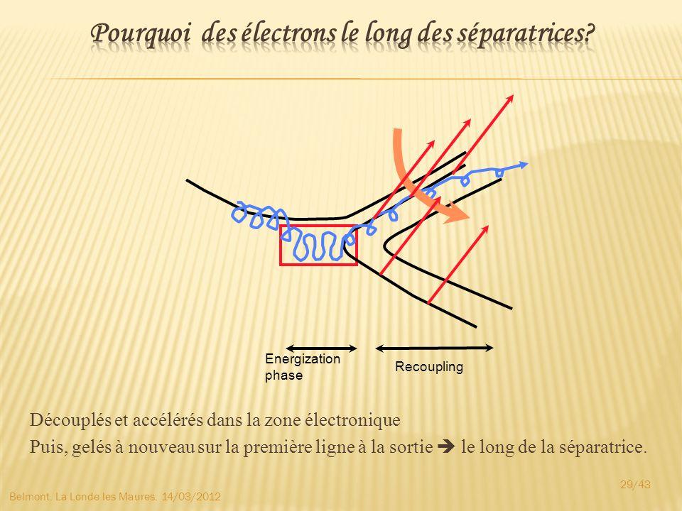 Pourquoi des électrons le long des séparatrices