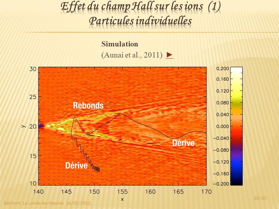 Effet du champ Hall sur les ions (1) Particules individuelles