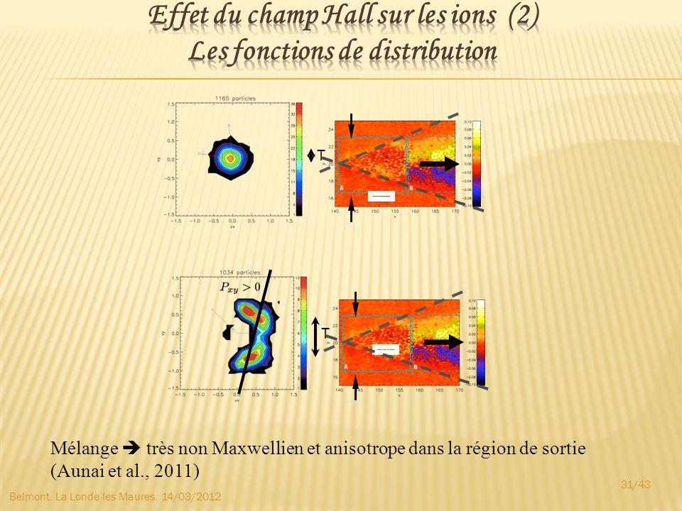 Effet du champ Hall sur les ions (2) Les fonctions de distribution