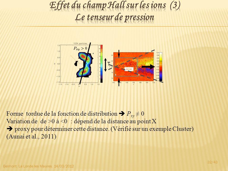 Effet du champ Hall sur les ions (3) Le tenseur de pression