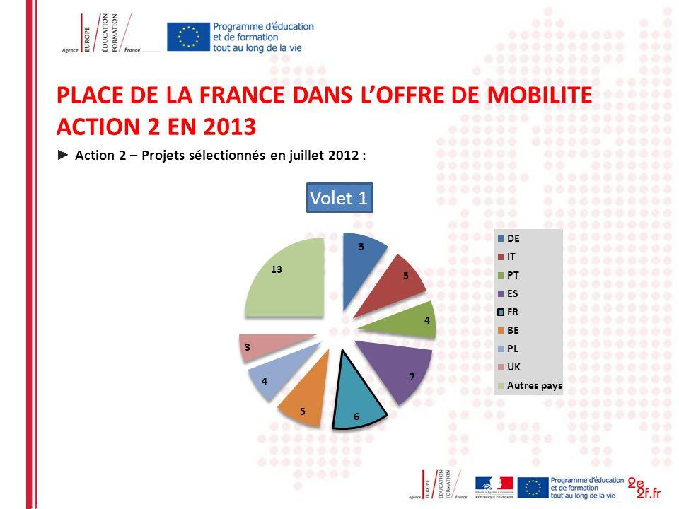 PLACE DE LA FRANCE DANS L'OFFRE DE MOBILITE ACTION 2 EN 2013