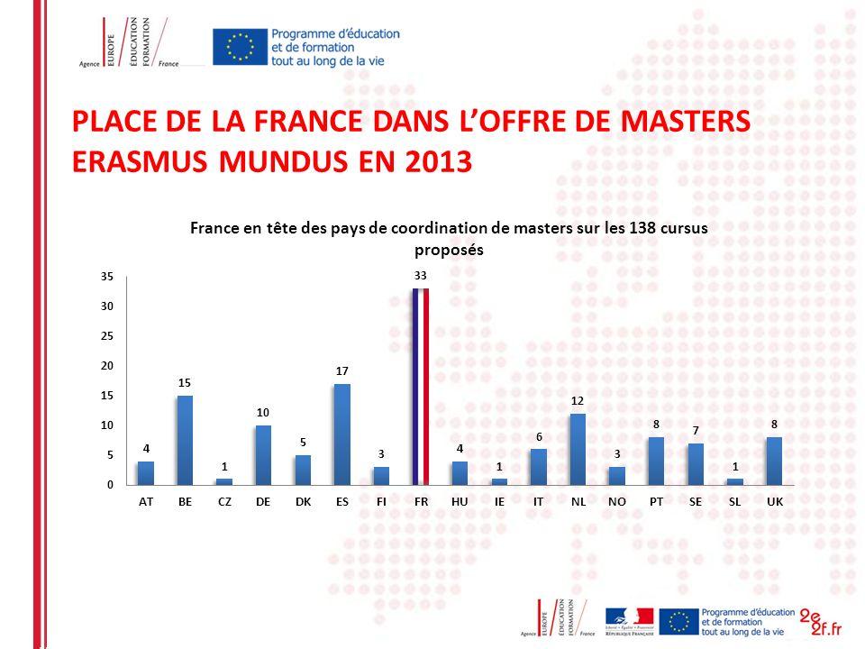 PLACE DE LA FRANCE DANS L'OFFRE DE MASTERS ERASMUS MUNDUS EN 2013