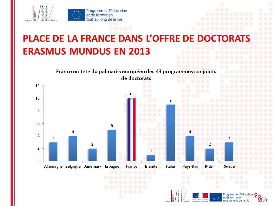 PLACE DE LA FRANCE DANS L'OFFRE DE DOCTORATS ERASMUS MUNDUS EN 2013