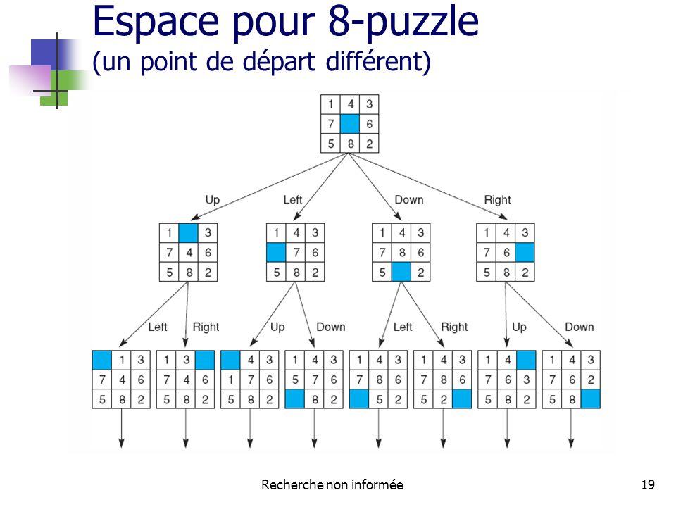 Espace pour 8-puzzle (un point de départ différent)