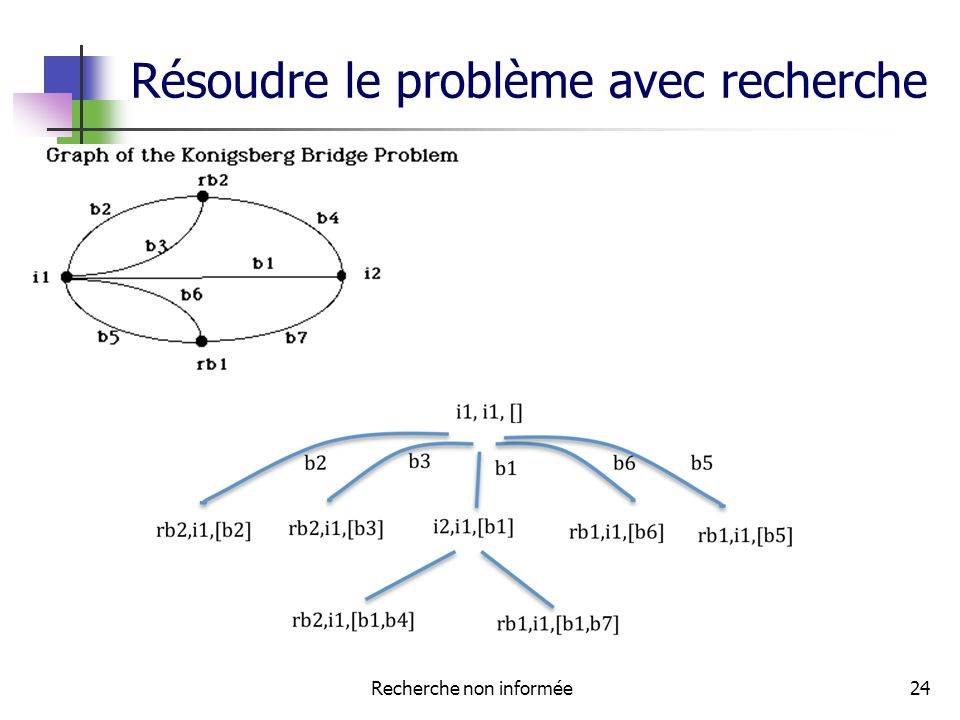 Résoudre le problème avec recherche