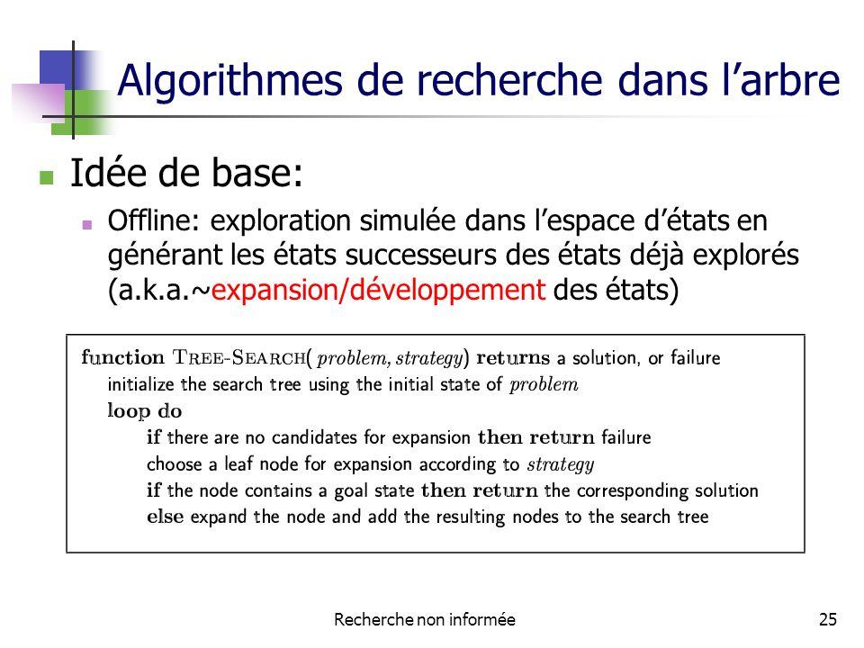 Algorithmes de recherche dans l'arbre