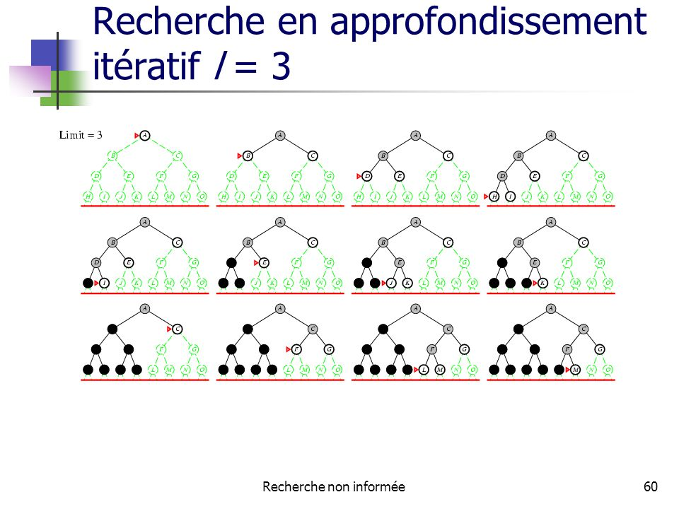 Recherche en approfondissement itératif l = 3