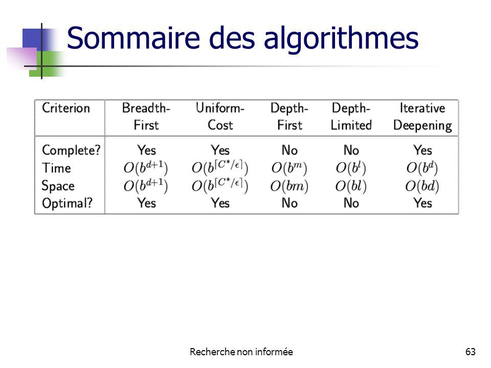 Sommaire des algorithmes
