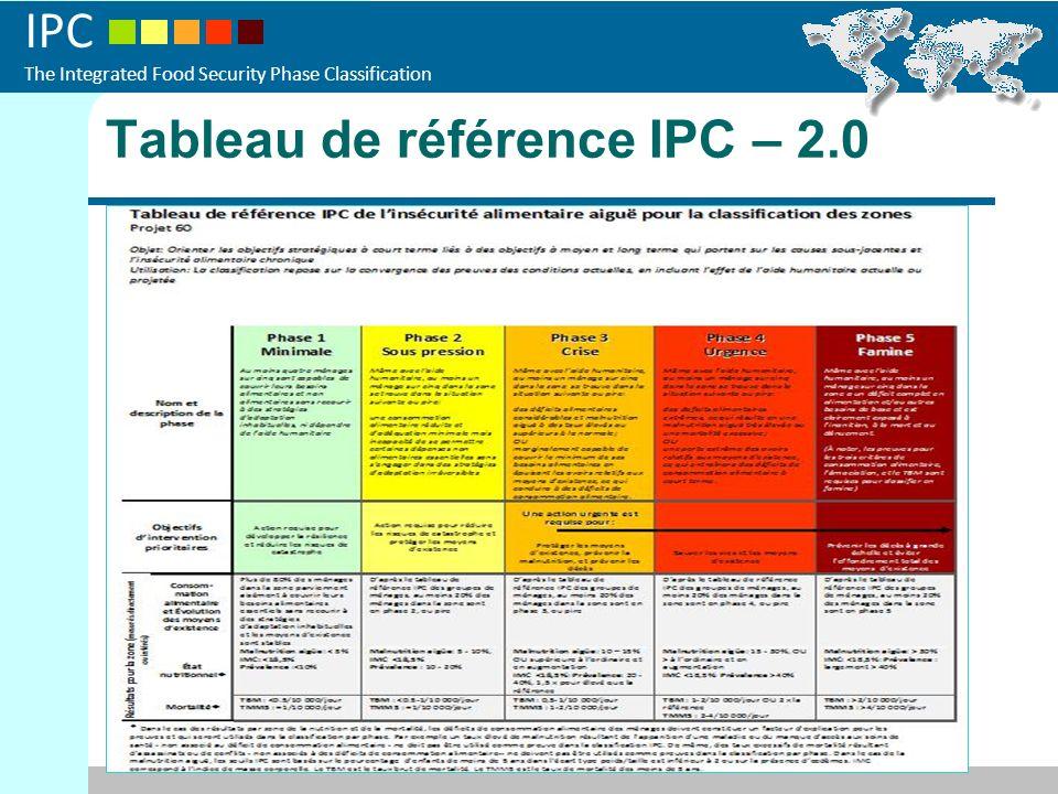 Tableau de référence IPC – 2.0